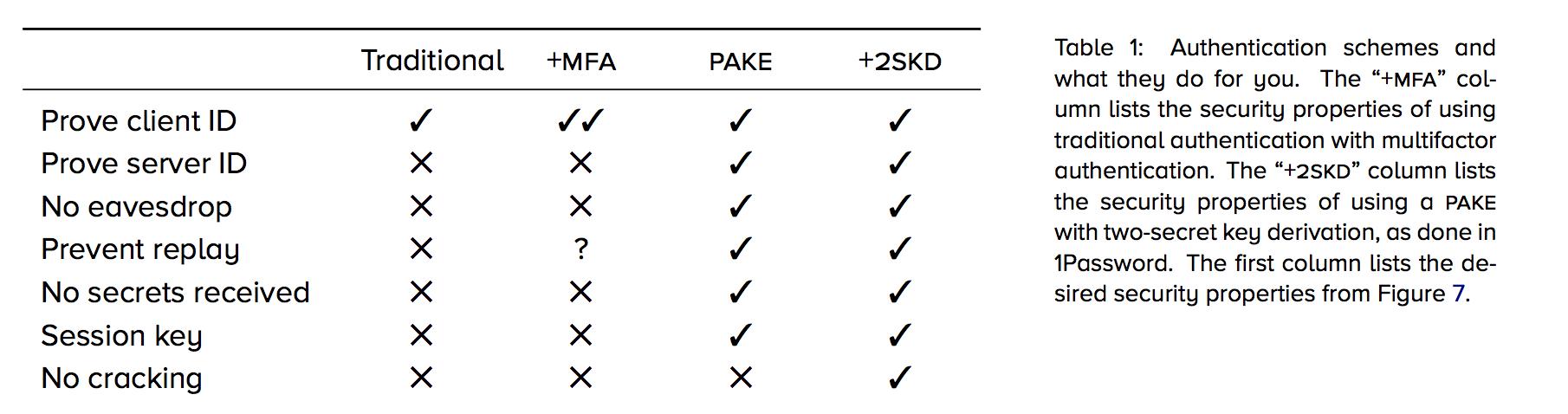 Authentication schemes compared