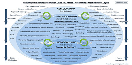 How to access your subconscious mind 3 essential tips operation the power of your subconscious unconscious mind are incredible here we show you the vast benefits waiting under the surface and how meditation is the fandeluxe Gallery
