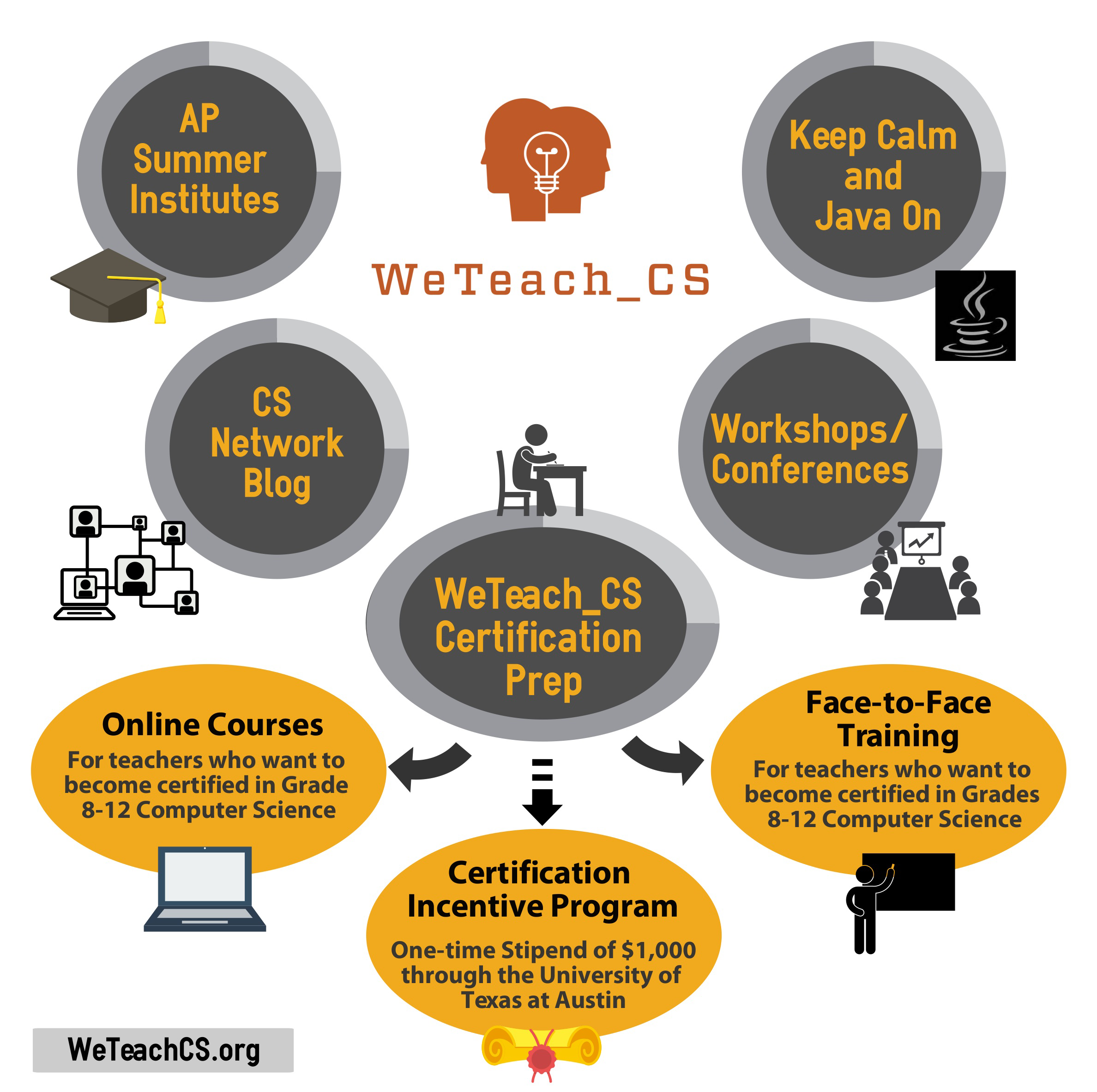 Weteachcs strengthening the pipeline of certified computer weteach1 xflitez Choice Image