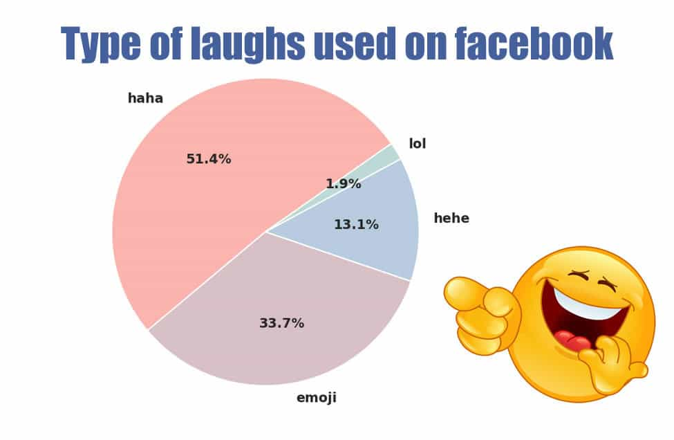 "No One Uses ""LOL"" Anymore . . . Here's What to use instead"