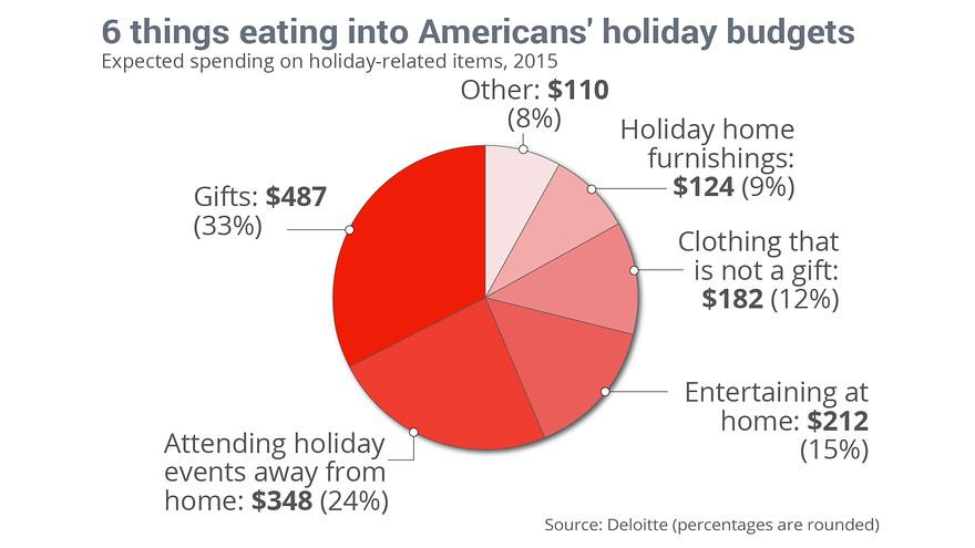 You'll Spend Almost $1,500 on the Holidays This Year . . . and Only a Third Is For Gifts