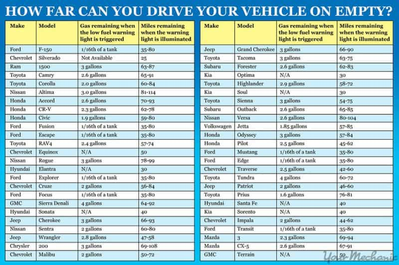 This Chart Tells You How Far You Can Drive Your Car With an Empty Fuel Tank [PIC]