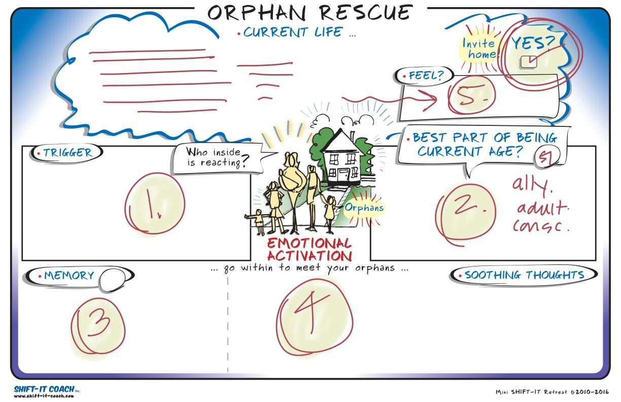 Inner Work: Rescues Your Orphans