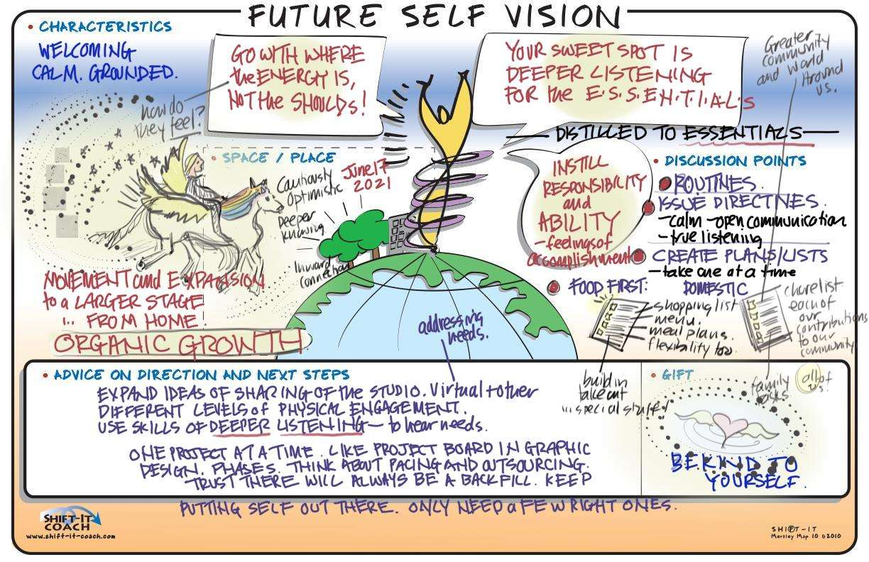 Visual Coaching with Christina Merkley, Future Self Map