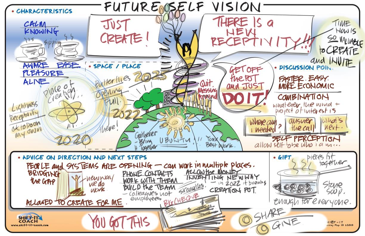 Future Self, Visual Coaching with Christina Merkley