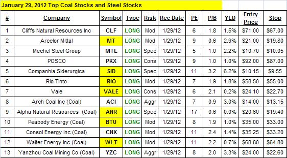 Top Coal Stocks and Top Steel Stocks