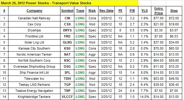 Transport Value Stocks