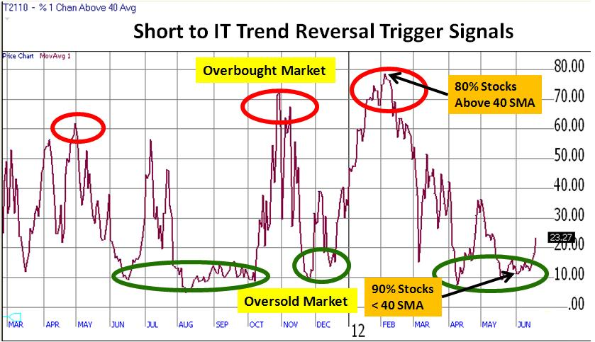 Technical Analysis - Oversold Buy Signals