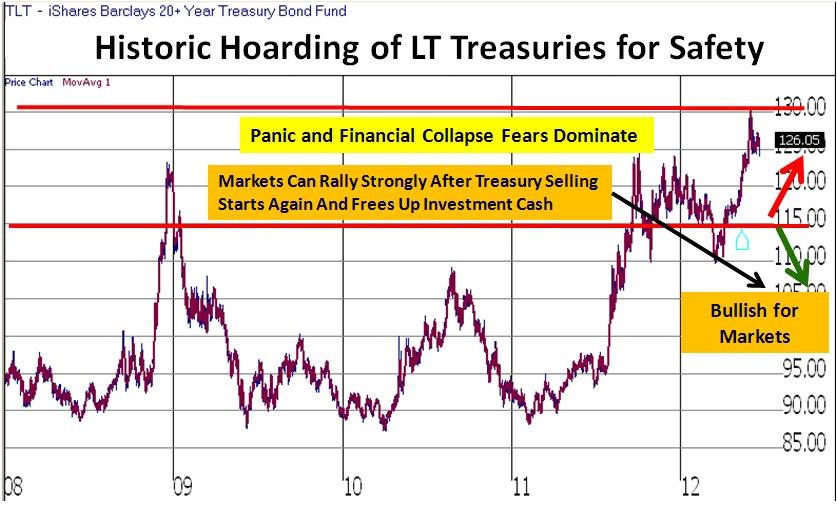 Long Term Treasuries Chart - Panic Buying