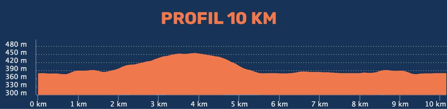 Profile 10 km