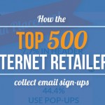 How The Top 500 Internet Retailers Collect Email Sign-ups (2015)
