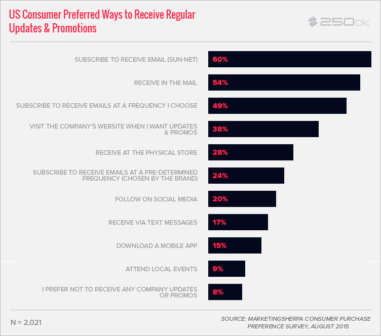 email-preferred-by-consumers-250ok