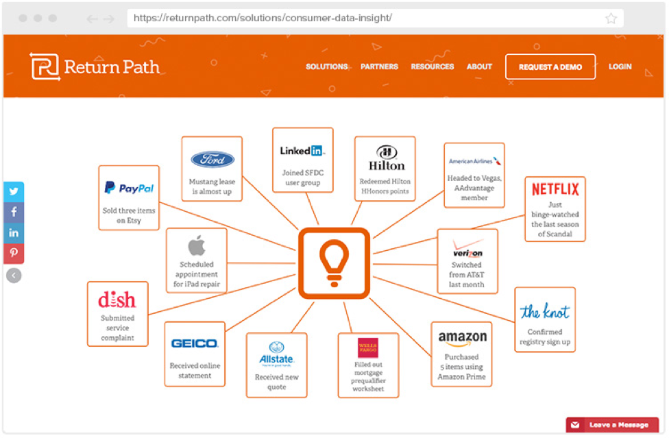 Return Path Consumer Insights Privacy And Security Concerns
