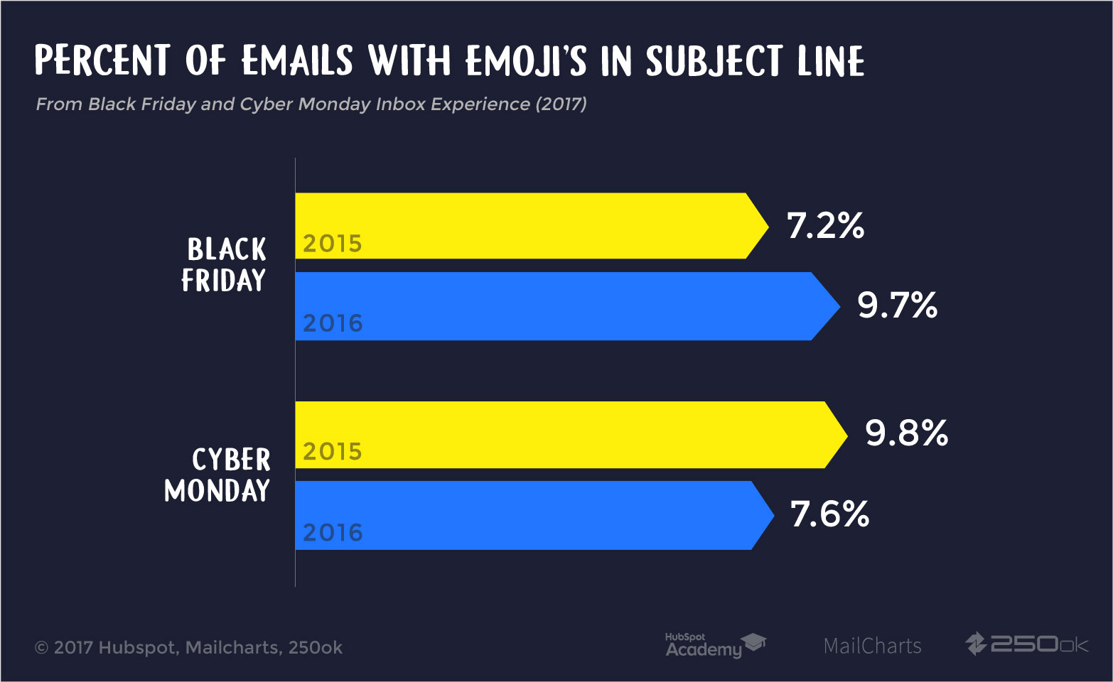 Percent of Emoji in Subject Line
