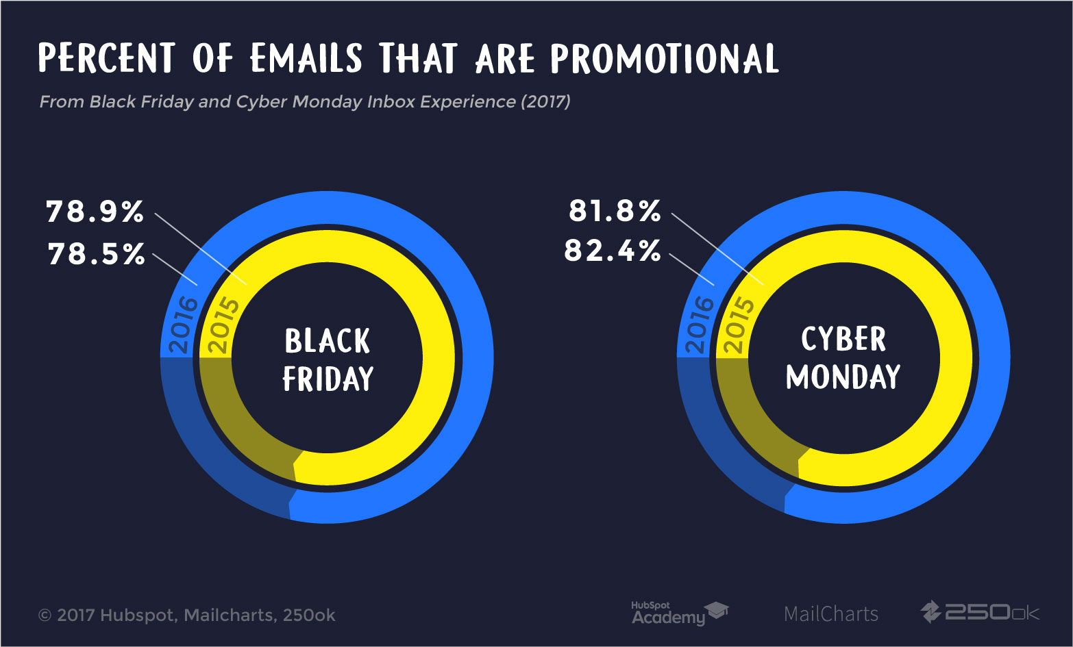Percent of Promotional Emails