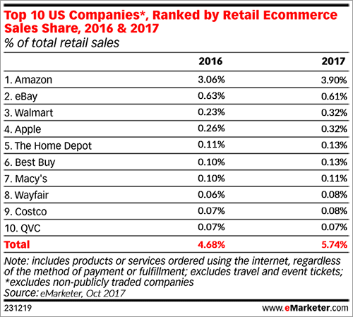 Top 10 US Retail Companies 2016 & 2017