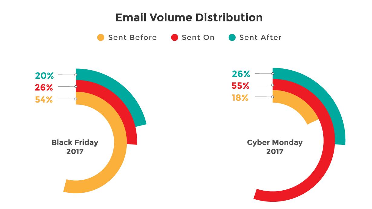 Email Volume Distribution