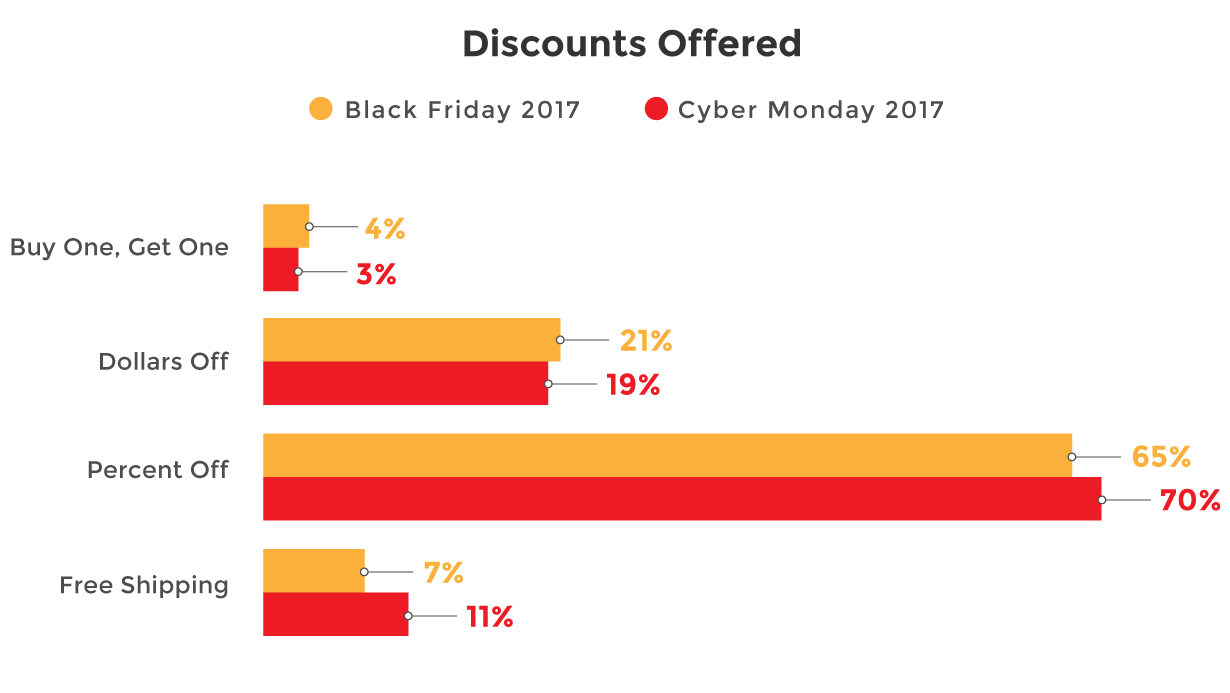 discounts offered