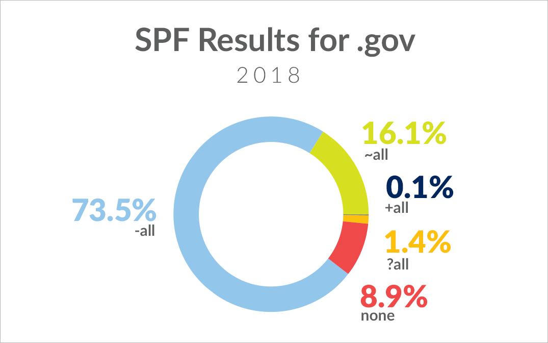 73.5%-negative-all