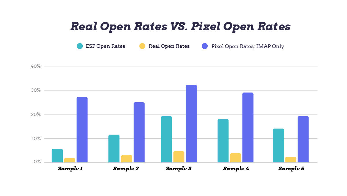 Graph depicting the discrepancy between real opens versus pixel opens