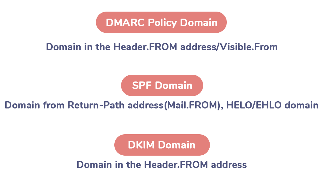 Process of DMARC authentication step by step