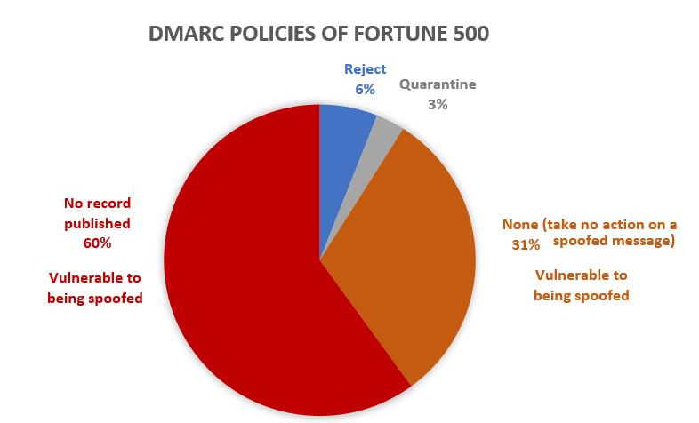 DMARC policies of the Fortune 500 pie chart