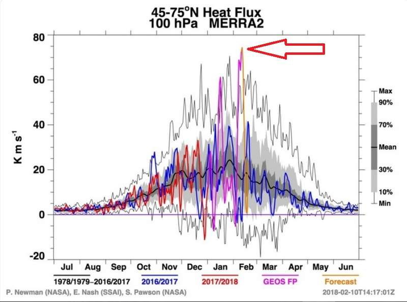 Heat Flux Record 10Feb2018.jpg