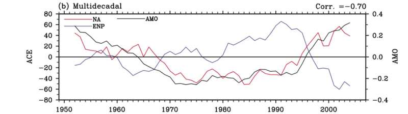 AMO and NA - ENP Atlantic Correlation.jpg