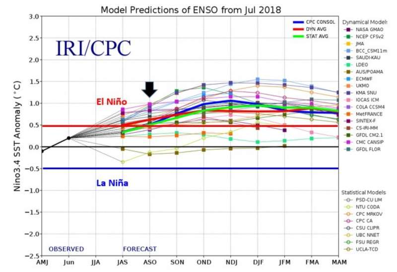 ENSO Model Predictions at July2018.jpg