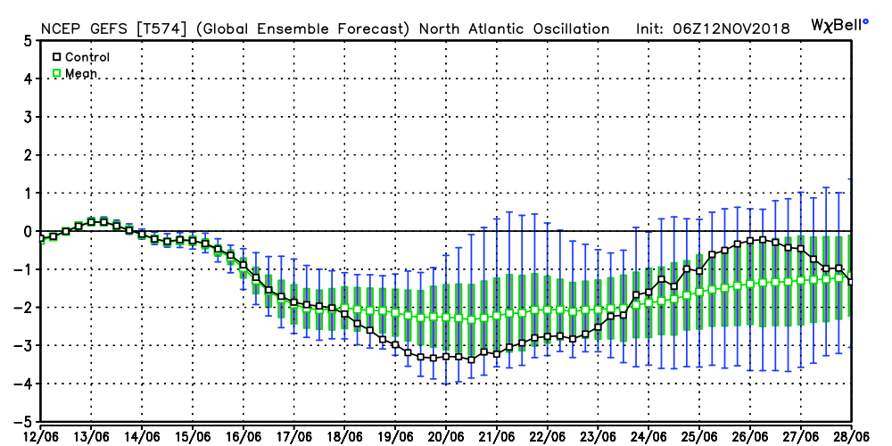 gefs_nao_06.png