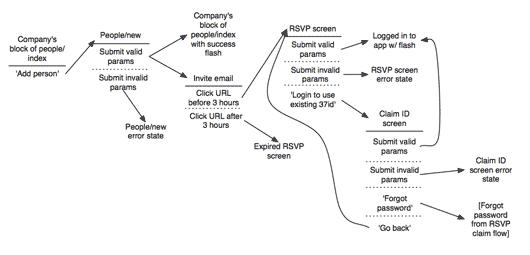 Ui flow diagram diagram a shorthand for designing ui flows signal v noise ccuart Choice Image