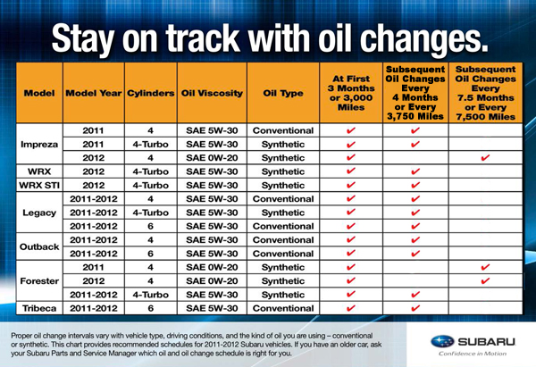 Subaru Oil Change Intervals 2011 & 2012 | Tucson Car Repair