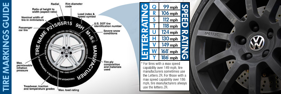Volkswagen Vehicle Tire Markings Guide