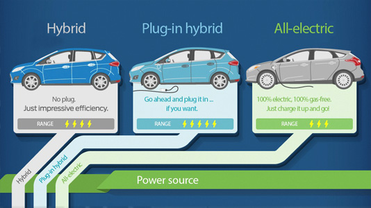 What's The Difference Between Ford Hybrids?