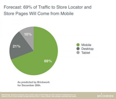 What Retailers Can Do to Prepare for a Surge in Mobile Searches
