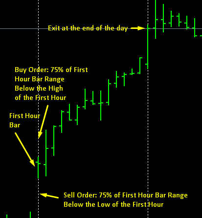 Your Step-by-Step Guide to Profiting from a Proven Trading Strategy