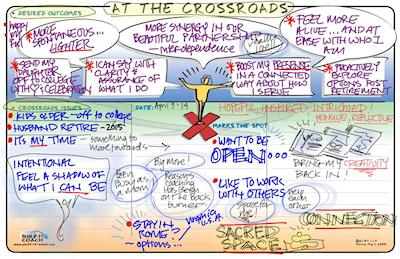 Life-Map At The crossroads