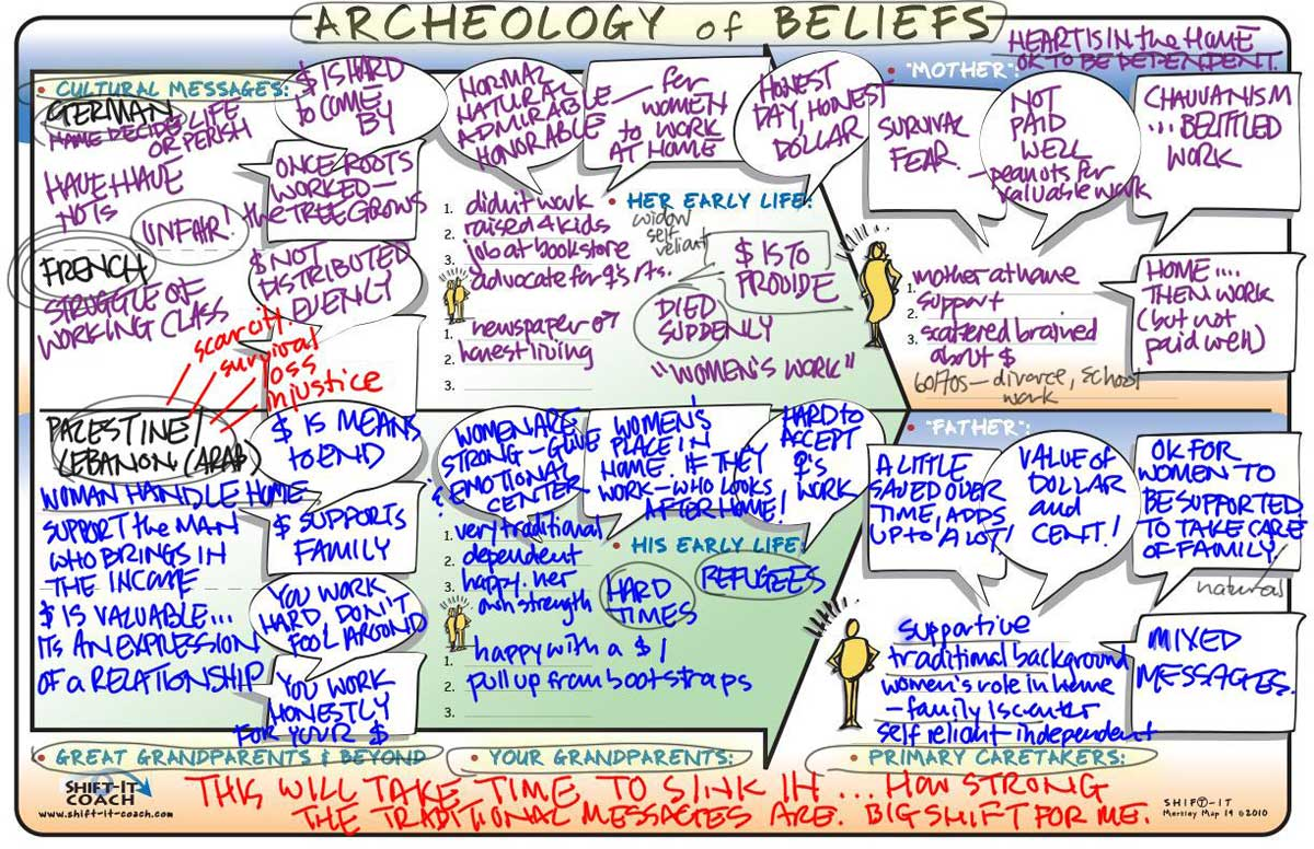 Archeology Of Beliefs