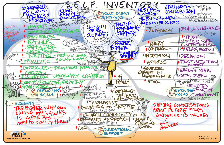 SELF Inventory