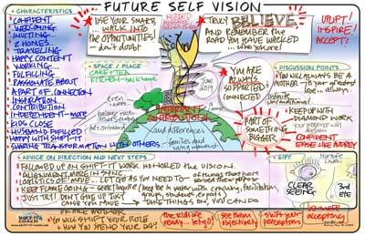 Future Self Vision