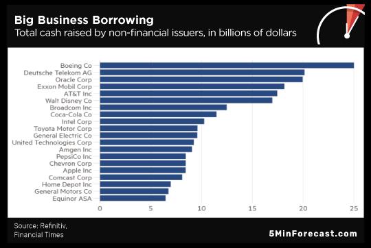 Big Business Borrow
