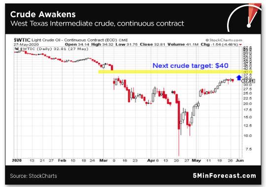 Crude Awakens