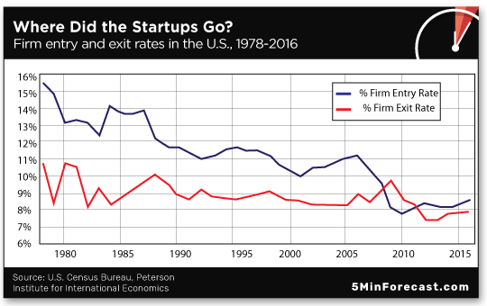 Where Did the Startups Go?