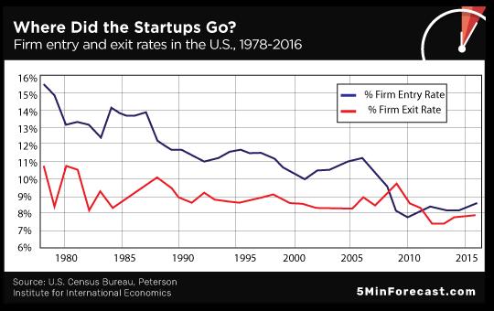 Where did startups go