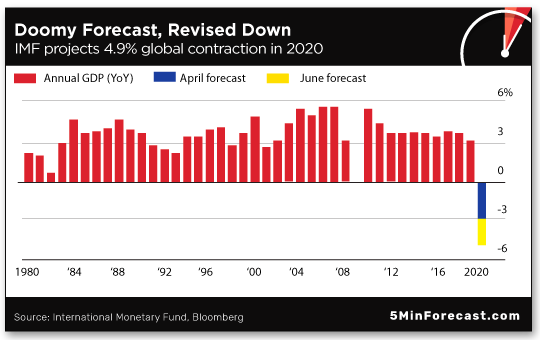 Doomy Forecast