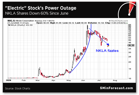 Electric Stock's Power