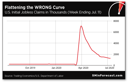 Flattening the Wrong Curve
