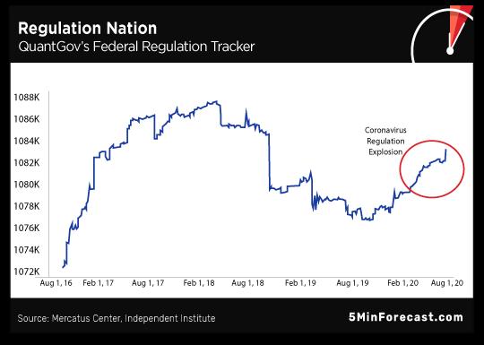 Regulation Nation