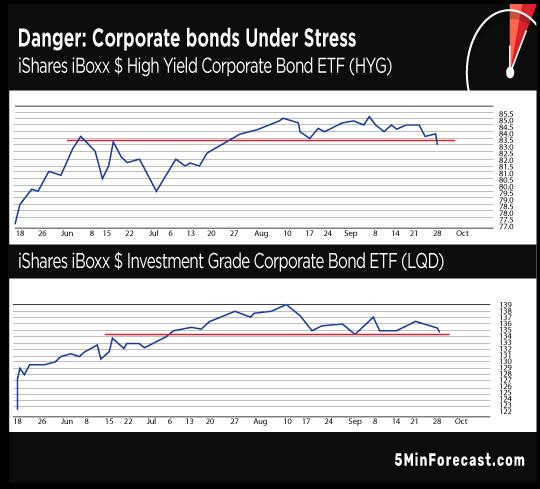 Danger Coporate bonds