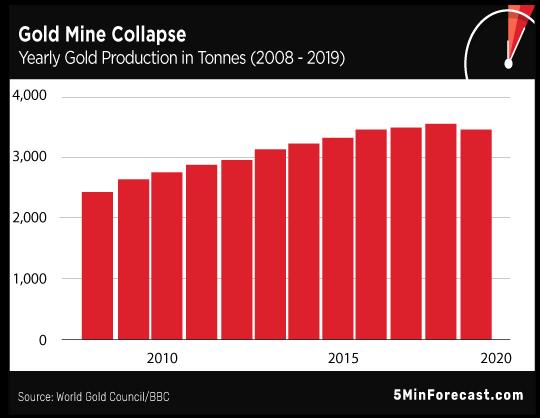 Gold Mine Collaspe